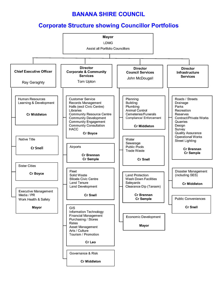Corporate structure showing councillor portfolios